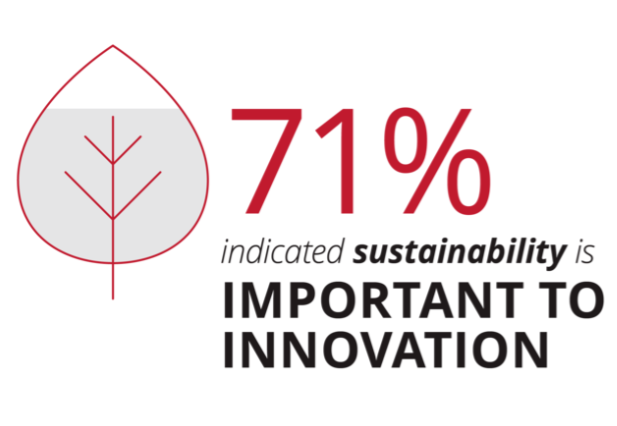 71% say sustainability is important to innovation.